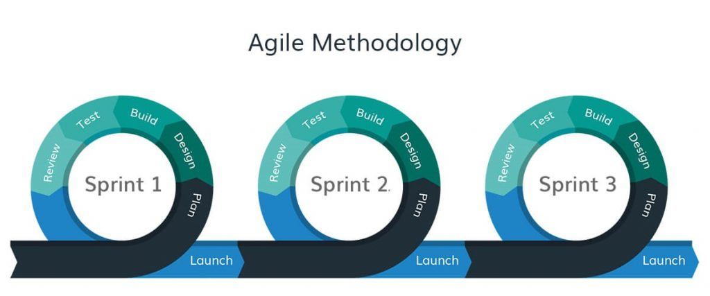 agile methodology sprint example infographics