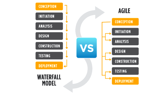 Agile versus Waterfall difference and infographics of agile and waterfall model and methodogy