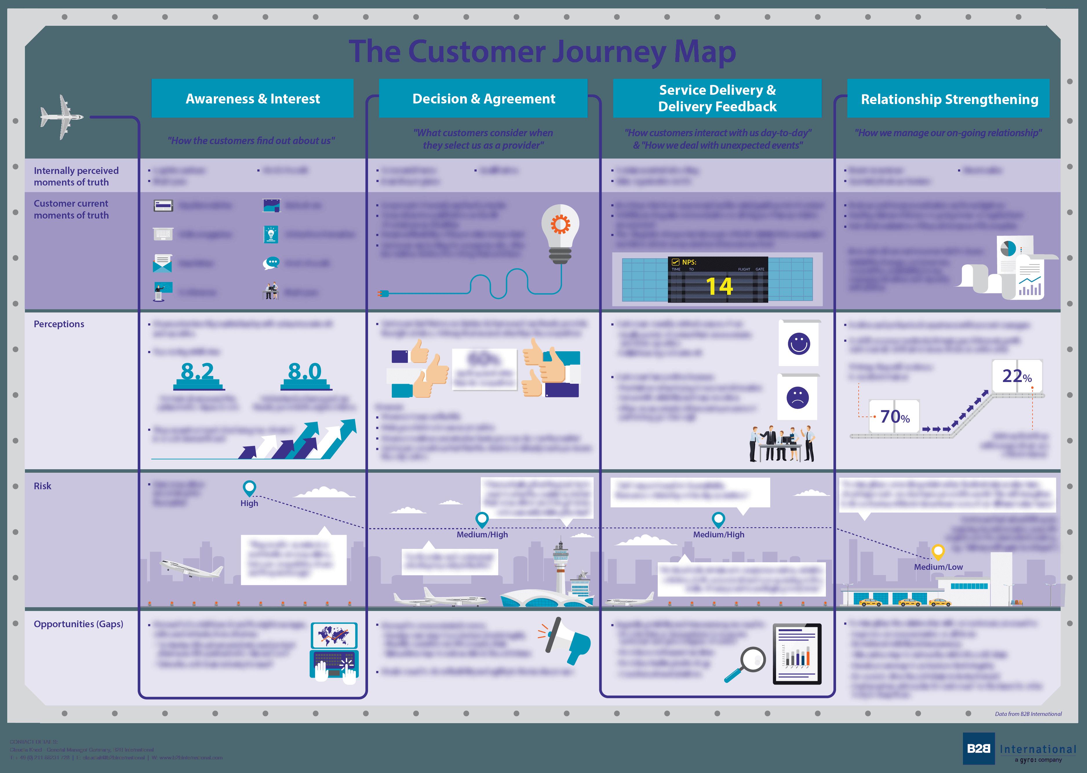 Customer Journey Map for better UI/UX design.