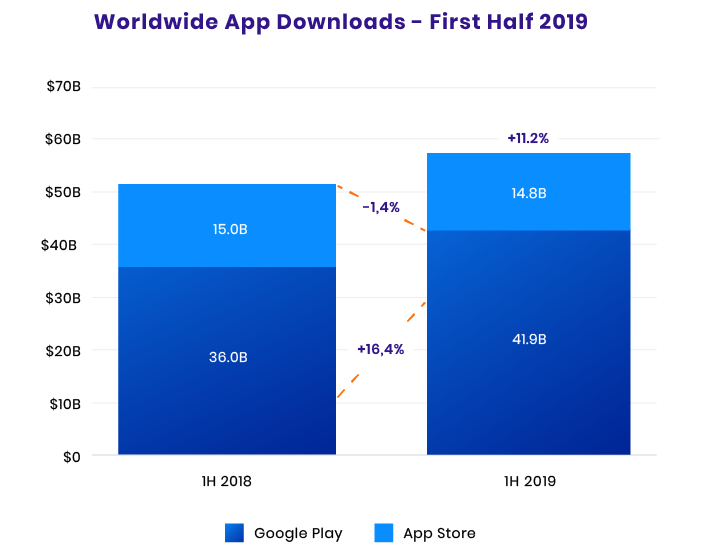 Worldwide App Downloads of 2019 First Half