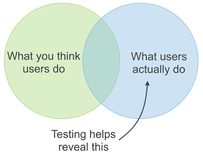 UX design user testing