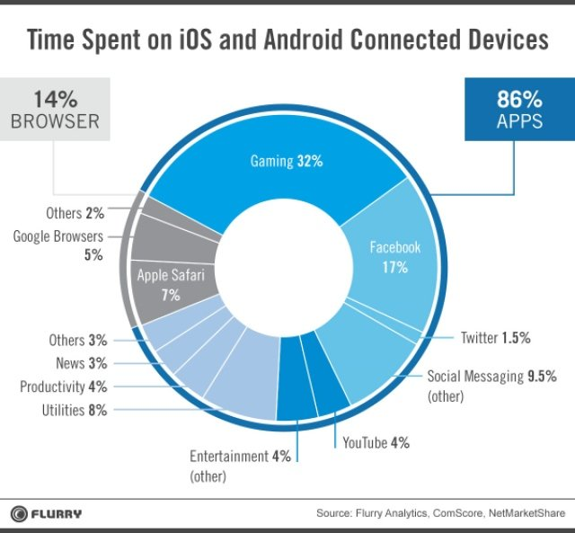 Mobile Apps are used more