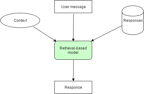 How chatbots work?