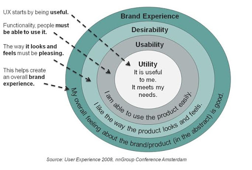 UX Design Important Tips